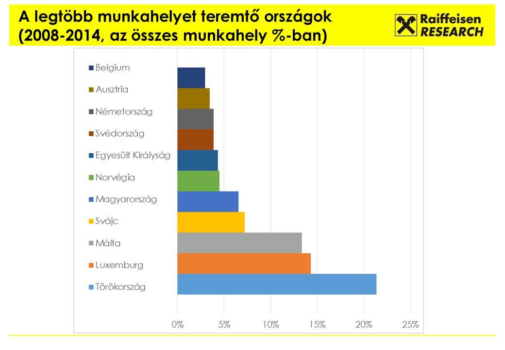 A legtöbb munkahelyet teremtő országok (2008-2014, az összes munkahely %-ban)