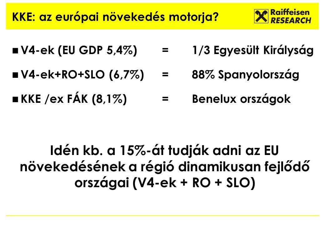 V4-ek (EU GDP 5,4%) = 1/3 Egyesült Királyság V4-ek+RO+SLO (6,7%)=88% Spanyolország KKE /ex FÁK (8,1%)= Benelux országok Idén kb. a 15%-át tudják adni