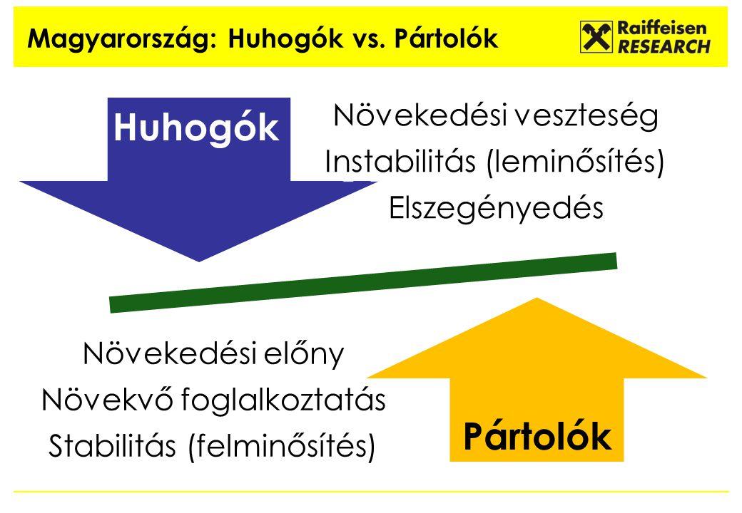 Magyarország: Huhogók vs. Pártolók Növekedési veszteség Instabilitás (leminősítés) Elszegényedés Növekedési előny Növekvő foglalkoztatás Stabilitás (f