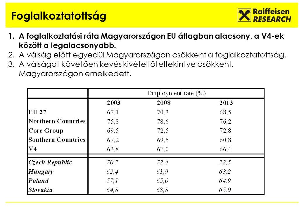 Foglalkoztatottság 1.A foglalkoztatási ráta Magyarországon EU átlagban alacsony, a V4-ek között a legalacsonyabb. 2.A válság előtt egyedül Magyarorszá