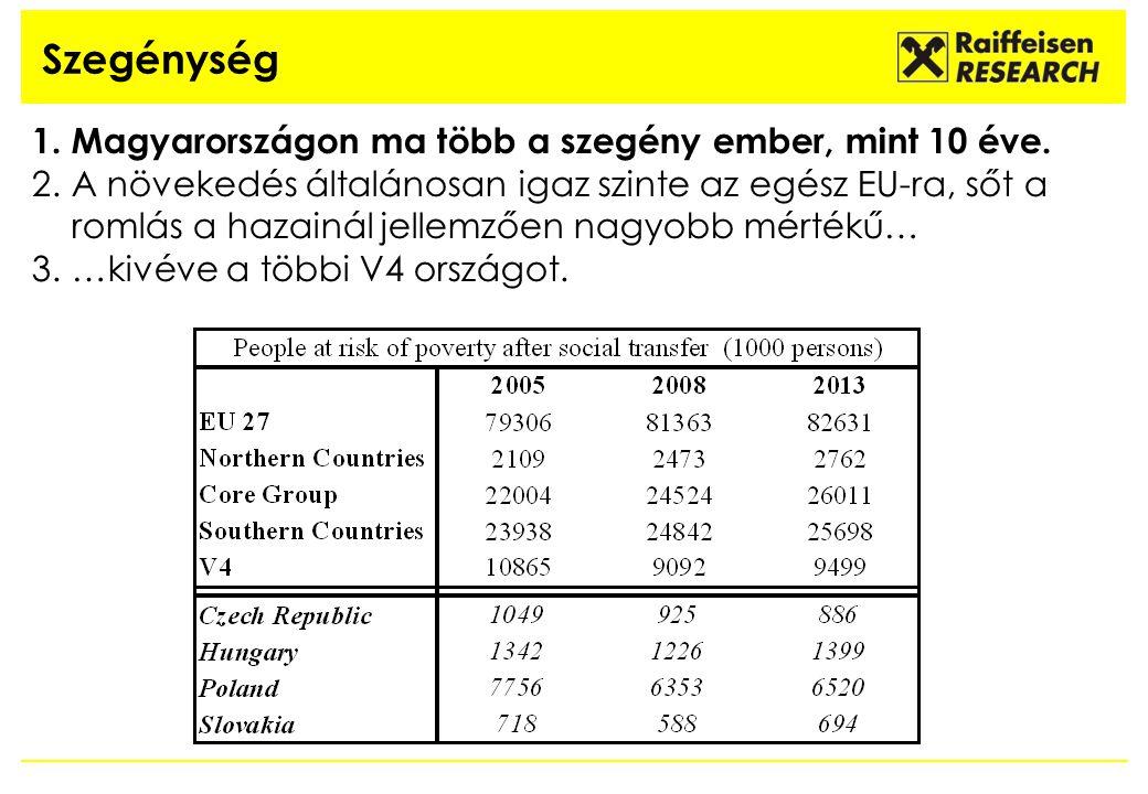 Szegénység 1.Magyarországon ma több a szegény ember, mint 10 éve. 2.A növekedés általánosan igaz szinte az egész EU-ra, sőt a romlás a hazainál jellem