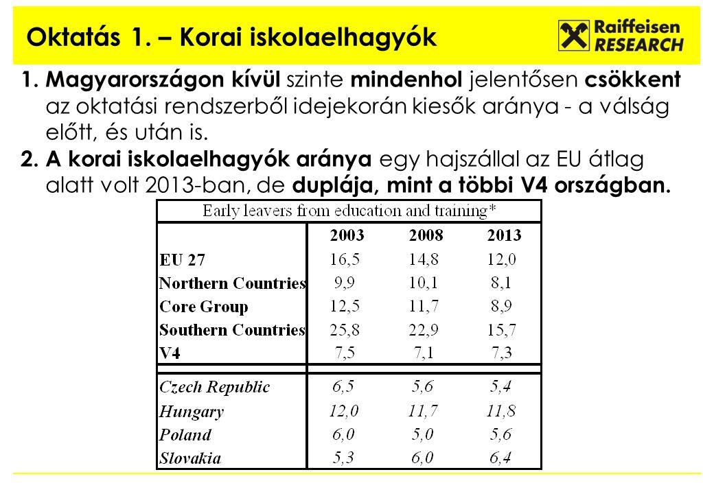 Oktatás 1. – Korai iskolaelhagyók 1. Magyarországon kívül szinte mindenhol jelentősen csökkent az oktatási rendszerből idejekorán kiesők aránya - a vá