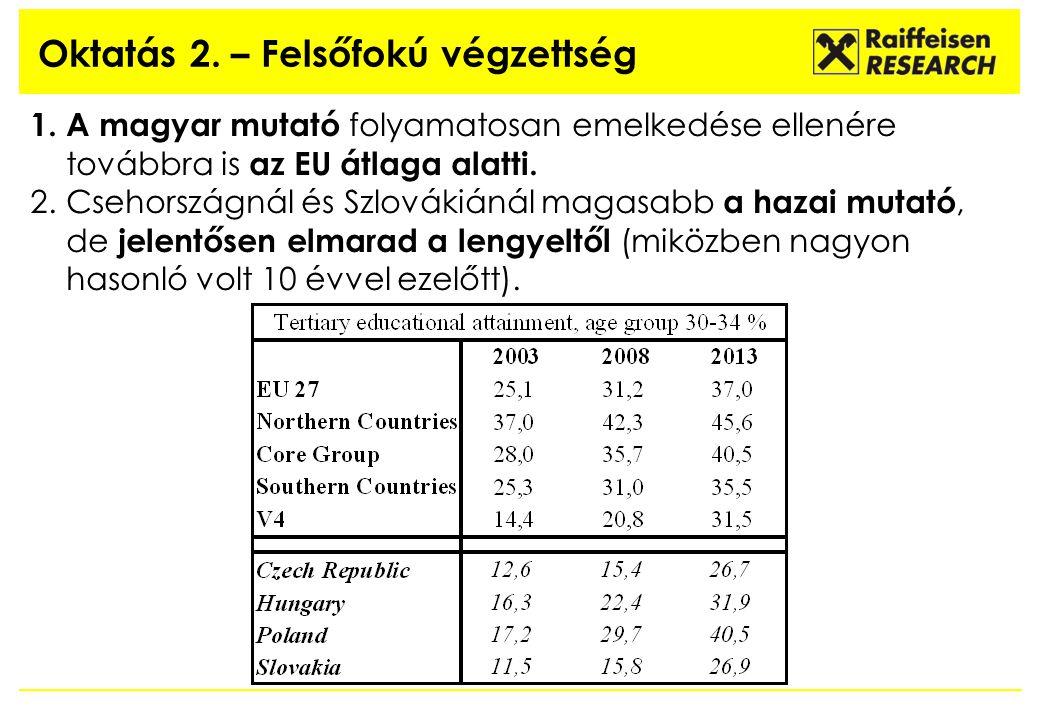 Oktatás 2. – Felsőfokú végzettség 1. A magyar mutató folyamatosan emelkedése ellenére továbbra is az EU átlaga alatti. 2.Csehországnál és Szlovákiánál