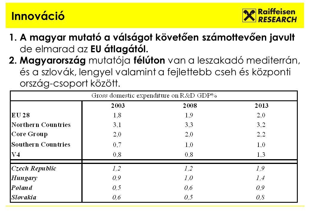 Innováció 1. A magyar mutató a válságot követően számottevően javult de elmarad az EU átlagától. 2. Magyarország mutatója félúton van a leszakadó medi