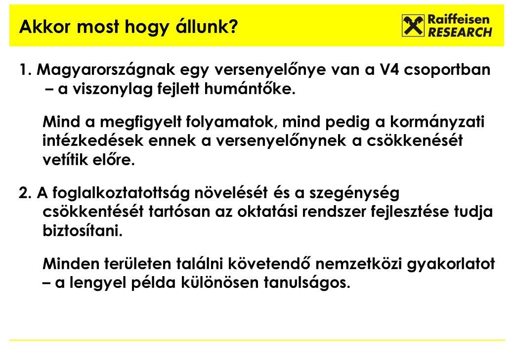 1. Magyarországnak egy versenyelőnye van a V4 csoportban – a viszonylag fejlett humántőke. Mind a megfigyelt folyamatok, mind pedig a kormányzati inté