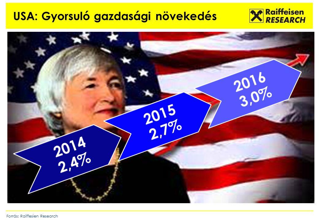 USA: Gyorsuló gazdasági növekedés Forrás: Raiffesien Research