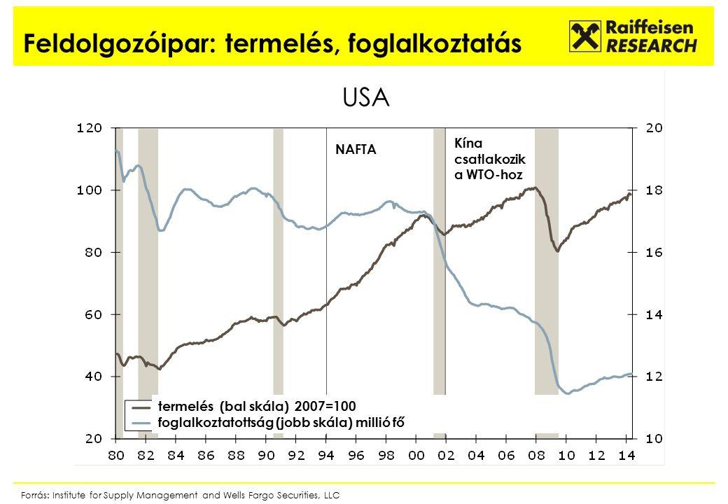 5 Feldolgozóipar: termelés, foglalkoztatás Forrás: Institute for Supply Management and Wells Fargo Securities, LLC termelés (bal skála) 2007=100 foglalkoztatottság (jobb skála) millió fő NAFTA Kína csatlakozik a WTO-hoz USA