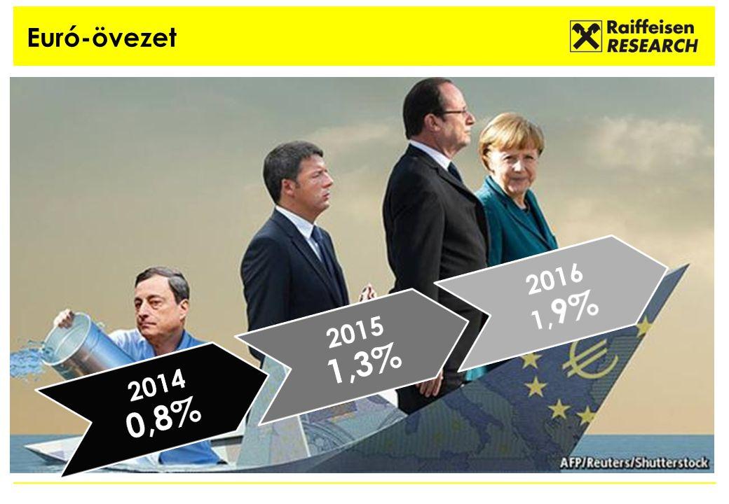 Euró-övezet