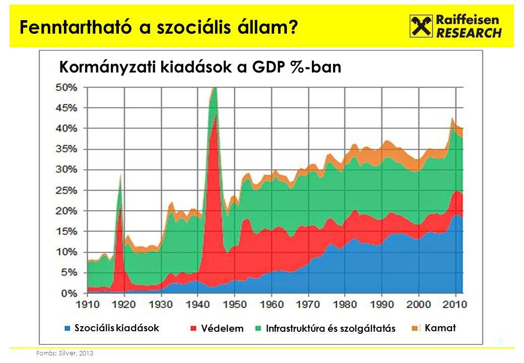 8 Fenntartható a szociális állam? 8 Forrás: Silver, 2013 Szociális kiadások Védelem Infrastruktúra és szolgáltatás Kamat Kormányzati kiadások a GDP %-