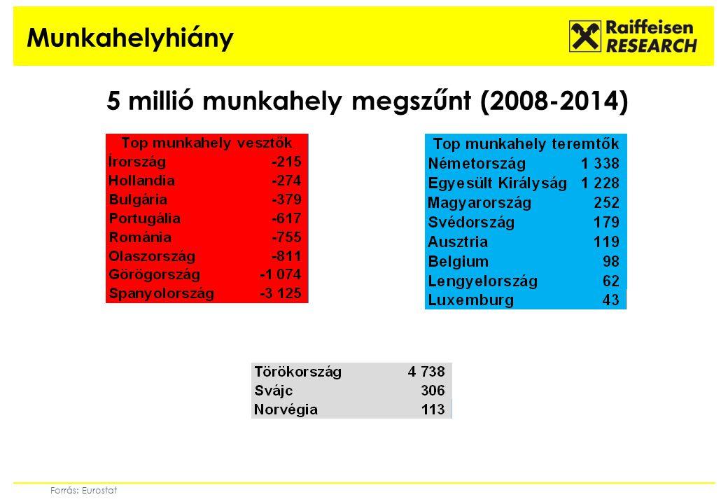 Munkahelyhiány 5 millió munkahely megszűnt (2008-2014) Forrás: Eurostat