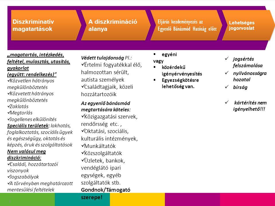 """6 """" magatartás, intézkedés, feltétel, mulasztás, utasítás, gyakorlat (együtt: rendelkezés) Közvetlen hátrányos megkülönböztetés Közvetett hátrányos megkülönböztetés Zaklatás Megtorlás Jogellenes elkülönítés Speciális területek: lakhatás, foglalkoztatás, szociális ügyek és egészségügy, oktatás és képzés, áruk és szolgáltatások Nem valósul meg diszkrimináció: Családi, hozzátartozói viszonyok Jogszabályok A törvényben meghatározott mentesülési feltételek  egyéni vagy  közérdekű igényérvényesítés  Egyezségkötésre lehetőség van."""