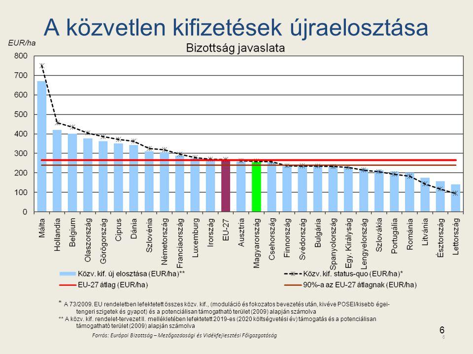 A közvetlen kifizetések újraelosztása * Calculated on the basis of all direct aids on the basis of Council Regulation (EC) No 73/2009, after modulatio