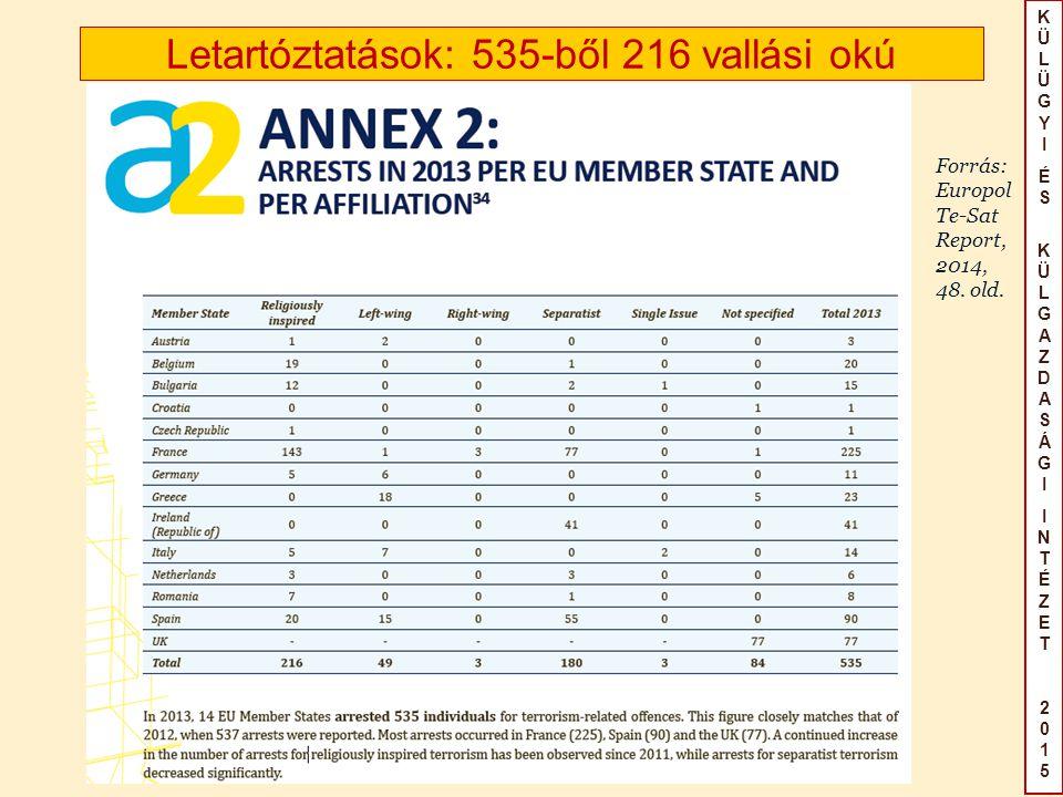 KÜLÜGYIÉS KÜLGAZDASÁGIINTÉZET2015KÜLÜGYIÉS KÜLGAZDASÁGIINTÉZET2015 Letartóztatások: 535-ből 216 vallási okú Forrás: Europol Te-Sat Report, 2014, 48.