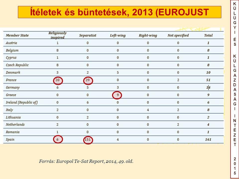 KÜLÜGYIÉS KÜLGAZDASÁGIINTÉZET2015KÜLÜGYIÉS KÜLGAZDASÁGIINTÉZET2015 Ítéletek és büntetések, 2013 (EUROJUST Forrás: Europol Te-Sat Report, 2014, 49.