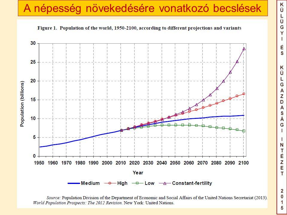KÜLÜGYIÉS KÜLGAZDASÁGIINTÉZET2015KÜLÜGYIÉS KÜLGAZDASÁGIINTÉZET2015 A népesség növekedésére vonatkozó becslések