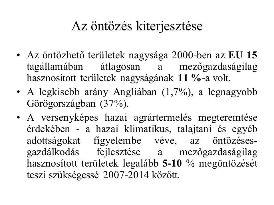 Az öntözés kiterjesztése Az öntözhető területek nagysága 2000-ben az EU 15 tagállamában átlagosan a mezőgazdaságilag hasznosított területek nagyságána