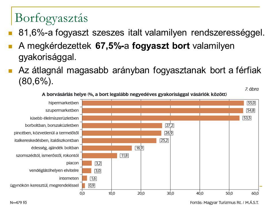 Borfogyasztás 81,6%-a fogyaszt szeszes italt valamilyen rendszerességgel. A megkérdezettek 67,5%-a fogyaszt bort valamilyen gyakorisággal. Az átlagnál