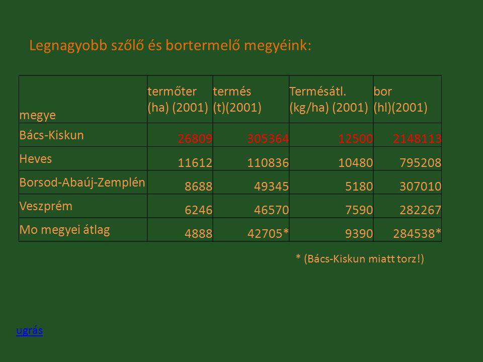 Legnagyobb szőlő és bortermelő megyéink: megye termőter (ha) (2001) termés (t)(2001) Termésátl. (kg/ha) (2001) bor (hl)(2001) Bács-Kiskun 268093053641