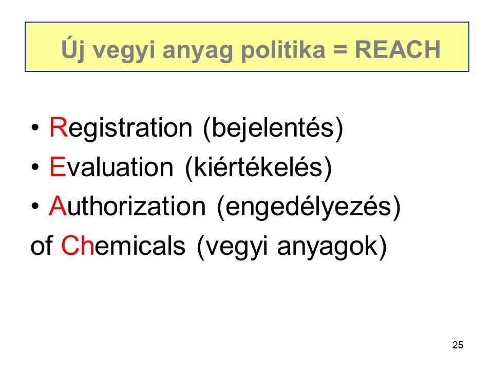25 Registration (bejelentés) Evaluation (kiértékelés) Authorization (engedélyezés) of Chemicals (vegyi anyagok) Új vegyi anyag politika = REACH