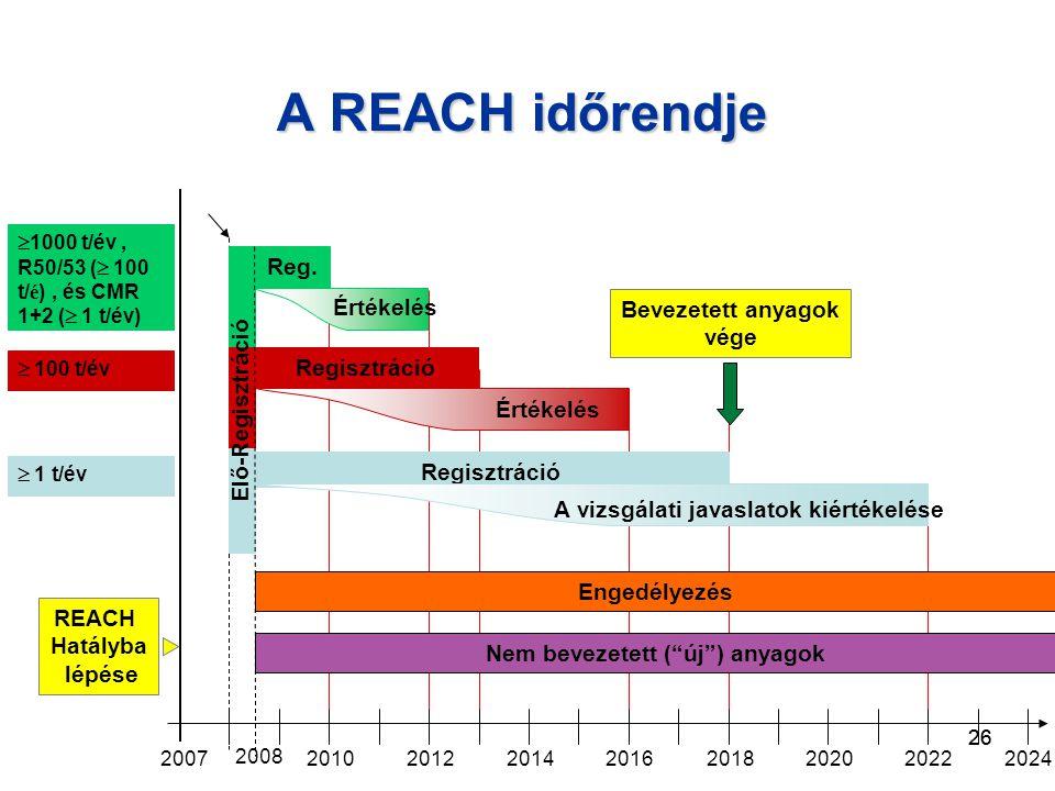 26 A REACH időrendje 200720102012201420162018202020222024  1 t/év  100 t/év  1000 t/év, R50/53 (  100 t/ é ), és CMR 1+2 (  1 t/év) Regisztráció