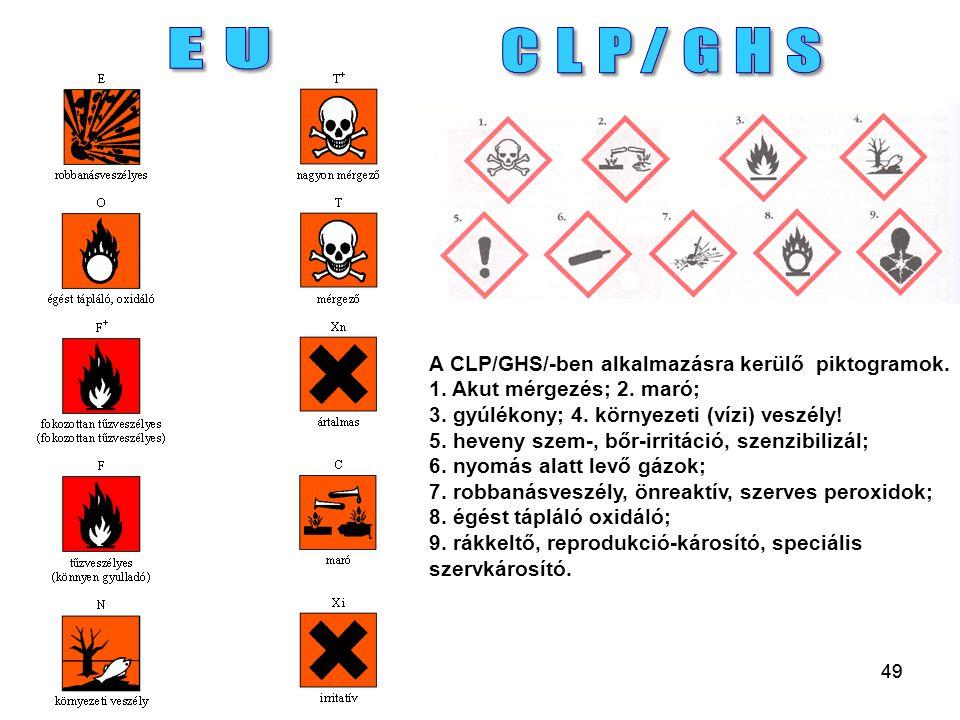 49 A CLP/GHS/-ben alkalmazásra kerülő piktogramok. 1. Akut mérgezés; 2. maró; 3. gyúlékony; 4. környezeti (vízi) veszély! 5. heveny szem-, bőr-irritác