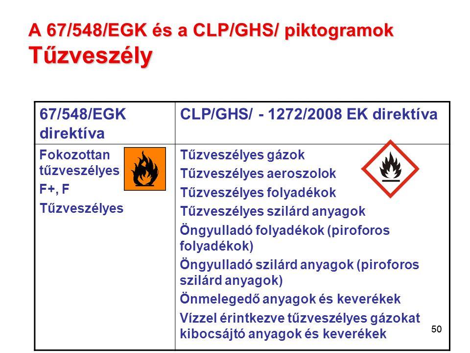 50 A 67/548/EGK és a CLP/GHS/ piktogramok Tűzveszély 67/548/EGK direktíva CLP/GHS/ - 1272/2008 EK direktíva Fokozottan tűzveszélyes F+, F Tűzveszélyes