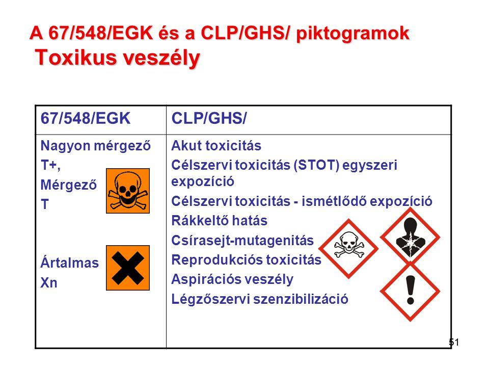 51 A 67/548/EGK és a CLP/GHS/ piktogramok Toxikus veszély 67/548/EGKCLP/GHS/ Nagyon mérgező T+, Mérgező T Ártalmas Xn Akut toxicitás Célszervi toxicit
