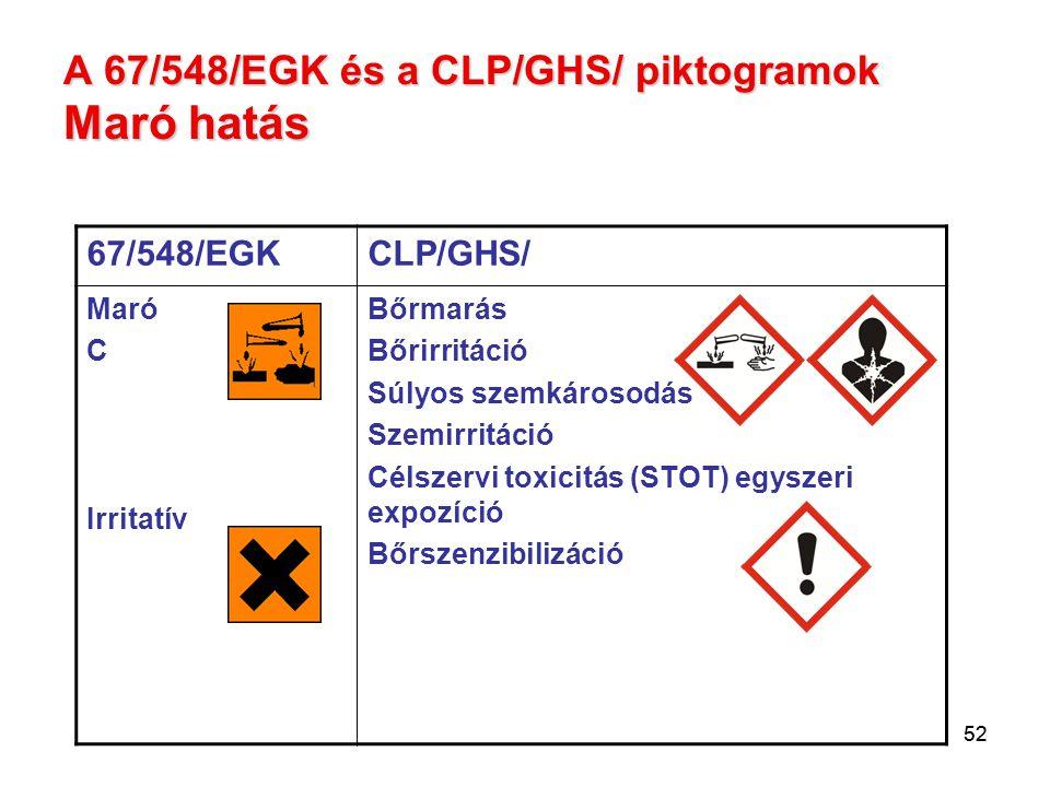 52 A 67/548/EGK és a CLP/GHS/ piktogramok Maró hatás 67/548/EGKCLP/GHS/ Maró C Irritatív Bőrmarás Bőrirritáció Súlyos szemkárosodás Szemirritáció Céls