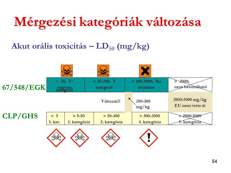 54 Mérgezési kategóriák változása Akut orális toxicitás – LD 50 (mg/kg) 67/548/EGK CLP/GHS < 25; T + nagyon mérgező > 25-200; T mérgező > 200-2000; Xn