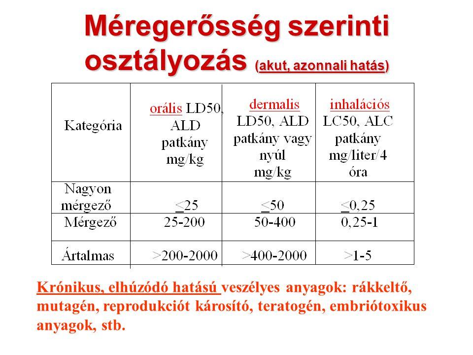 CLP/GHS/: az új veszélyes anyag osztályozási és címkézési rendszer