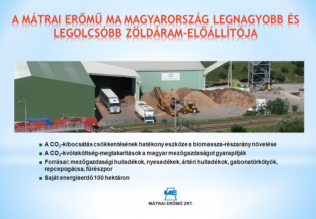 ■A CO 2 -kibocsátás csökkentésének hatékony eszköze a biomassza-részarány növelése ■A CO 2 -kvótaköltség-megtakarítások a magyar mezőgazdaságot gyarap