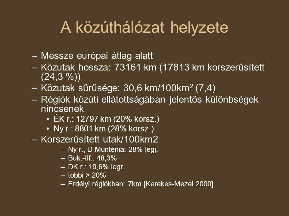 A közúthálózat helyzete –Messze európai átlag alatt –Közutak hossza: 73161 km (17813 km korszerűsített (24,3 %)) –Közutak sűrűsége: 30,6 km/100km 2 (7,4) –Régiók közúti ellátottságában jelentős különbségek nincsenek ÉK r.: 12797 km (20% korsz.) Ny r.: 8801 km (28% korsz.) –Korszerűsített utak/100km2 –Ny r., D-Munténia: 28% legj.