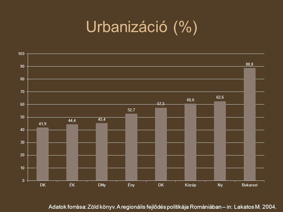 Urbanizáció (%) Adatok forrása: Zöld könyv.