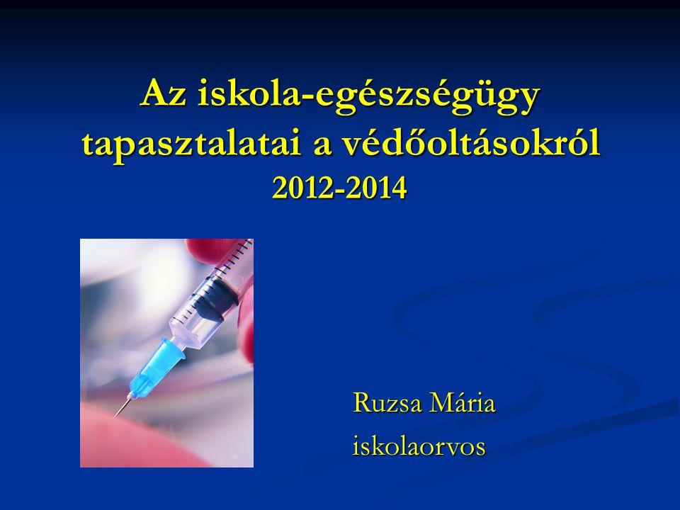 Az iskola-egészségügy tapasztalatai a védőoltásokról 2012-2014 Ruzsa Mária iskolaorvos
