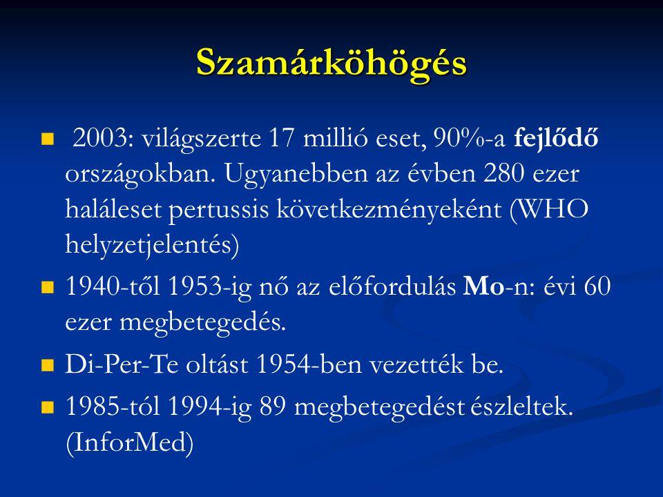 Szamárköhögés 2003: világszerte 17 millió eset, 90%-a fejlődő országokban. Ugyanebben az évben 280 ezer haláleset pertussis következményeként (WHO hel