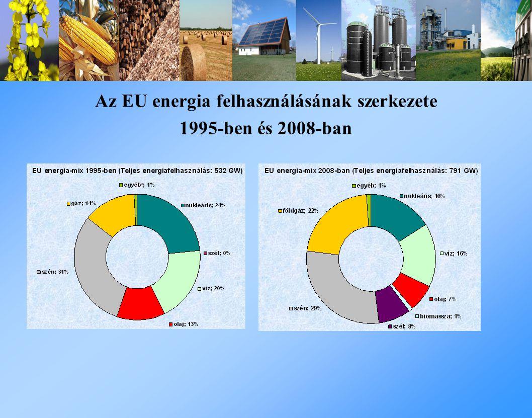 Az EU energia felhasználásának szerkezete 1995-ben és 2008-ban
