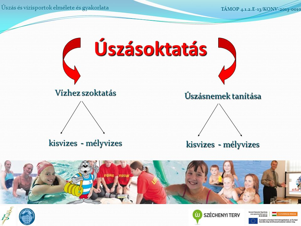 Úszás és vízisportok elmélete és gyakorlata TÁMOP 4.1.2.E-13/KONV-2013-0010Úszásoktatás Vízhez szoktatás kisvizes - mélyvizes Úszásnemek tanítása kisv