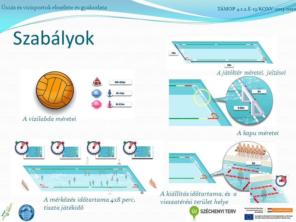 Szabályok Úszás és vízisportok elmélete és gyakorlata TÁMOP 4.1.2.E-13/KONV-2013-0010 A játéktér méretei, jelzései A kapu méretei A vízilabda méretei A kiállítás időtartama, és a visszatérési terület helye A mérkőzés időtartama 4x8 perc, tiszta játékidő