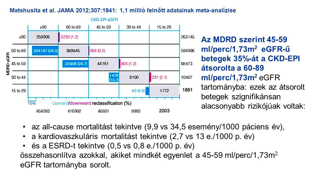 Az MDRD szerint 45-59 ml/perc/1,73m 2 eGFR-ű betegek 35%-át a CKD-EPI átsorolta a 60-89 ml/perc/1,73m 2 eGFR tartományba: ezek az átsorolt betegek szi