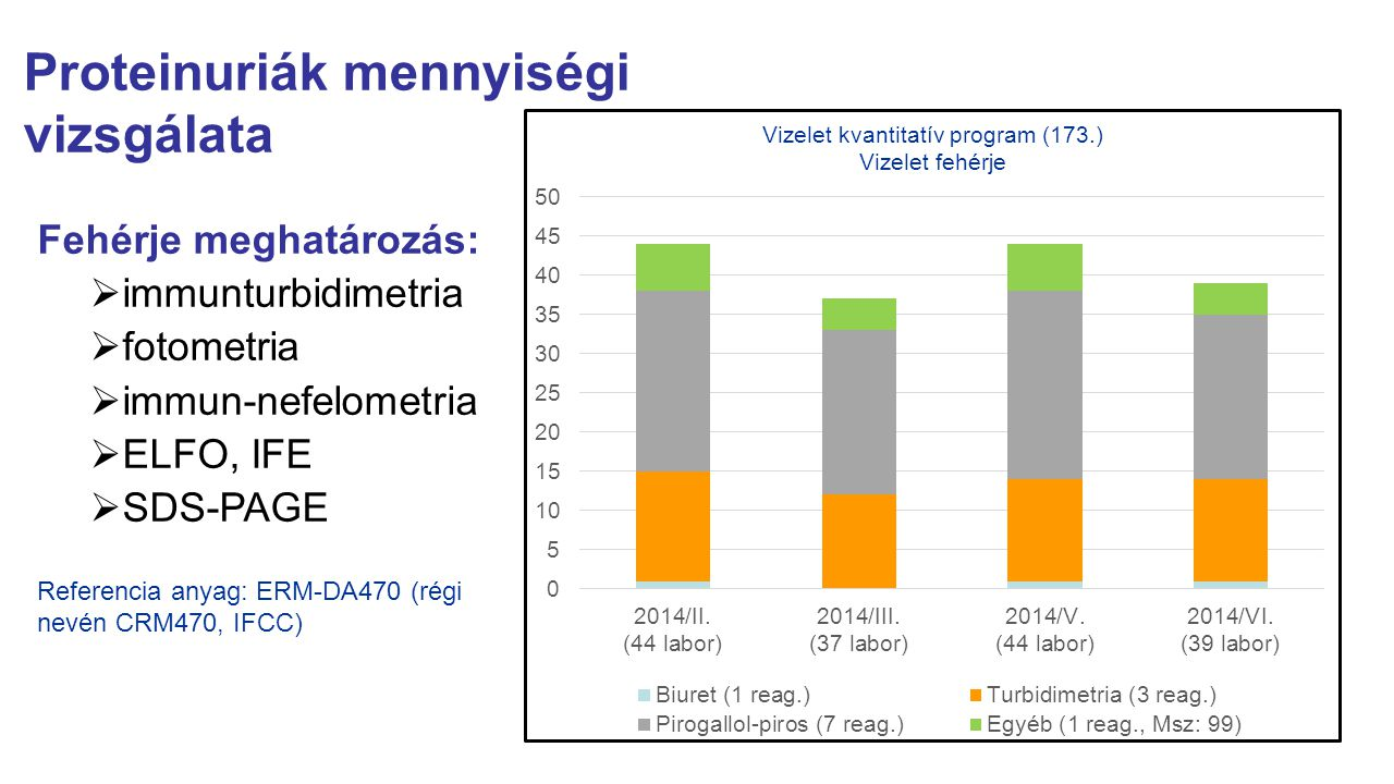 Proteinuriák mennyiségi vizsgálata Fehérje meghatározás:  immunturbidimetria  fotometria  immun-nefelometria  ELFO, IFE  SDS-PAGE Referencia anya