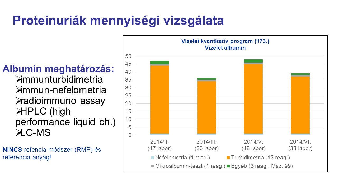 Proteinuriák mennyiségi vizsgálata Albumin meghatározás:  immunturbidimetria  immun-nefelometria  radioimmuno assay  HPLC (high performance liquid