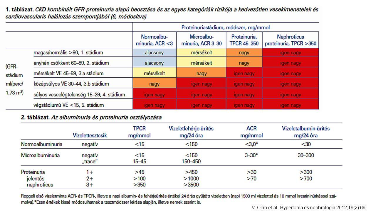 V. Oláh et al. Hypertonia és nephrologia 2012;16(2):69