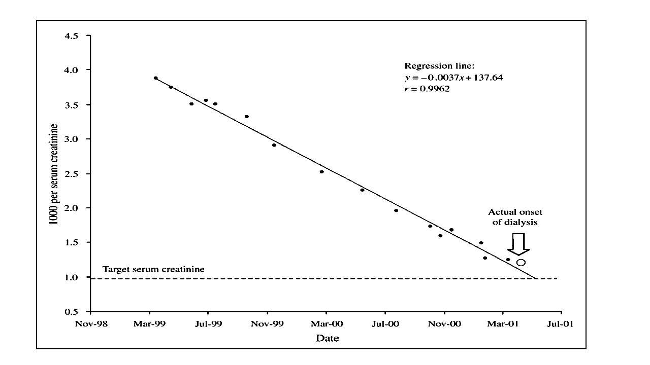 A kreatinin használatának korlátai Változás a kreatinin termelődésében: étrendváltozás, izomtömeg csökkenés Változás a kreatinin kiválasztásban: tubuláris szekréció Nem ismert vesebeteg ffi: kezdeti SCr: 79,6 µmol/l, valódi GFR 120-ról 70 ml/perc/1,73m 2 -re csökkent (40%-os!) Ha nincs szekréció (GFRxSCr=állandó) a SCr 150,3 µmol/l-re emelkedne, de valójában a SCr 106,1 µmol/l lett.