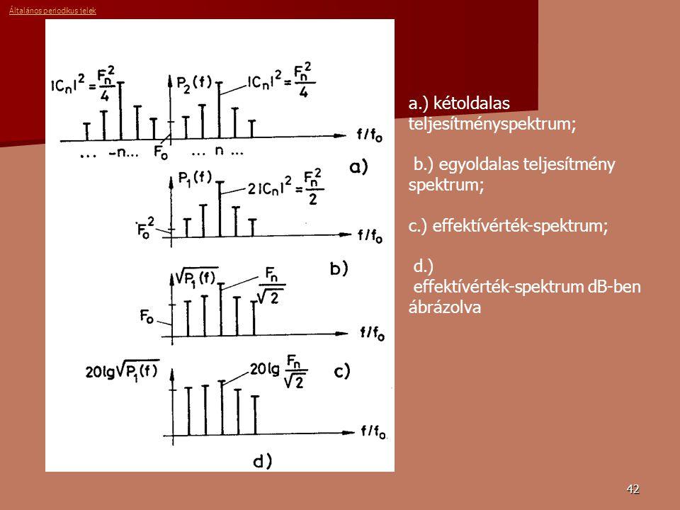 42 a.) kétoldalas teljesítményspektrum; b.) egyoldalas teljesítmény spektrum; c.) effektívérték-spektrum; d.) effektívérték-spektrum dB-ben ábrázolva Általános periodikus jelek
