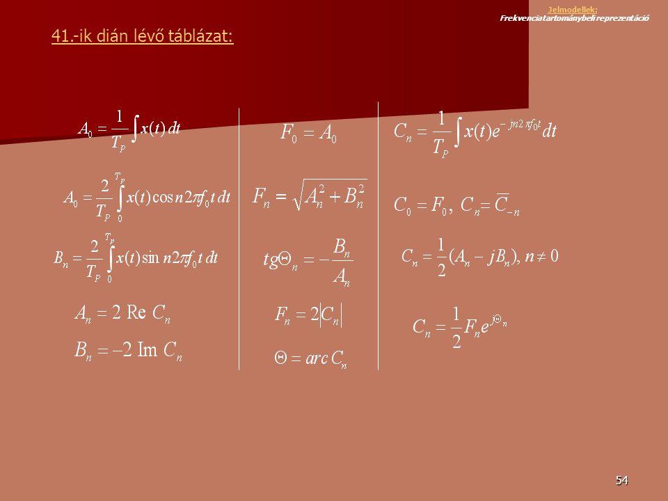 54 41.-ik dián lévő táblázat: Jelmodellek: Jelmodellek: Frekvenciatartománybeli reprezentáció