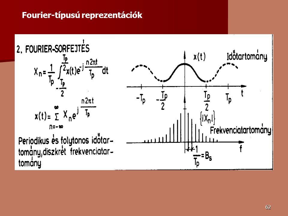 62 Fourier-típusú reprezentációk