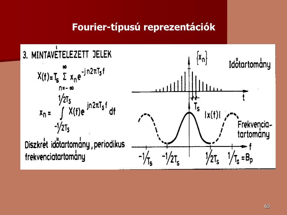 63 Fourier-típusú reprezentációk