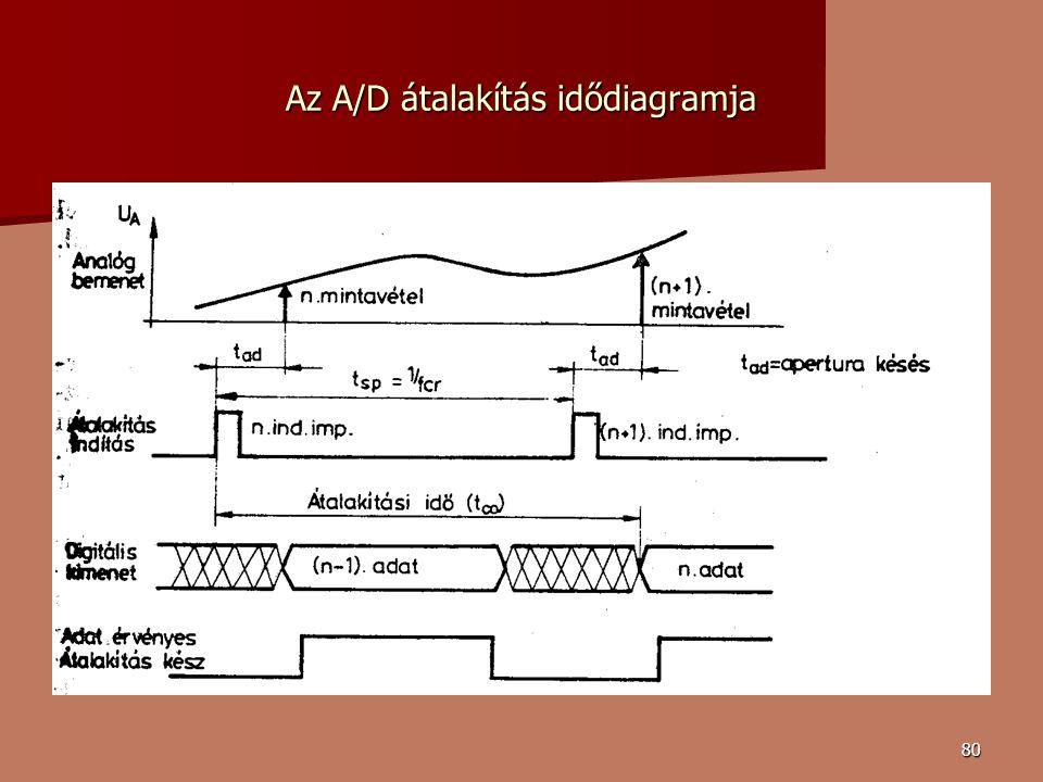 80 Az A/D átalakítás idődiagramja