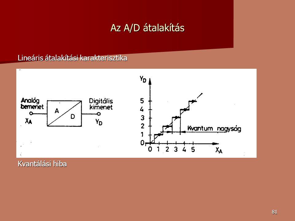81 Az A/D átalakítás Lineáris átalakítási karakterisztika Kvantálási hiba