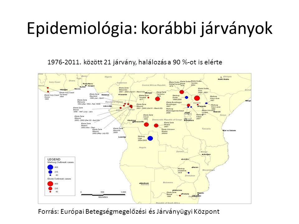 Epidemiológia: korábbi járványok Forrás: Európai Betegségmegelőzési és Járványügyi Központ 1976-2011.